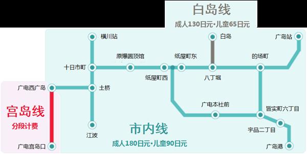 广岛电铁票价示意图