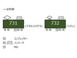 叡山电铁730系列车编组信息