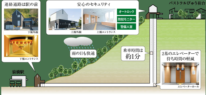 桂台电梯规划设计图