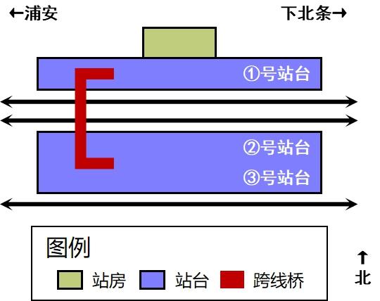 由良站车站结构
