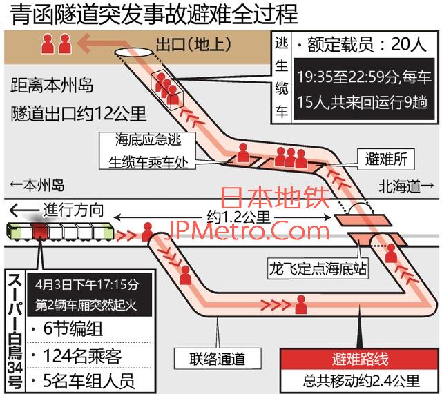 青函隧道避难全过程
