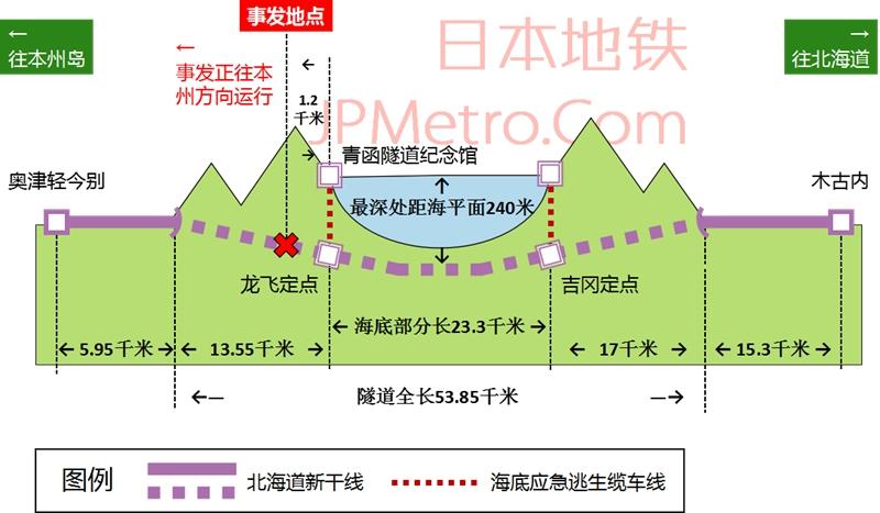 青函隧道纵截面图