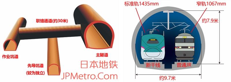 青函隧道结构