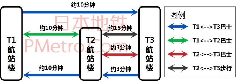 成田国际机场航站楼之间的交通