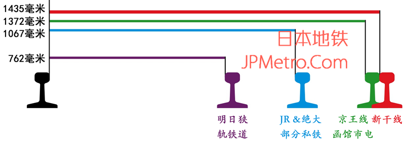 日本铁道轨距