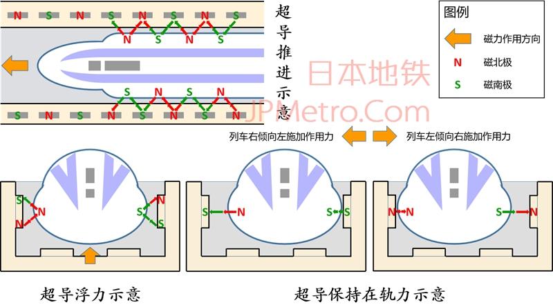 超导磁悬浮简单示意