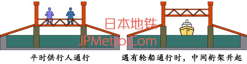 本渡濑户行人桥示意图