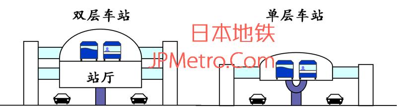 名古屋导轨巴士高架段车站结构示意图