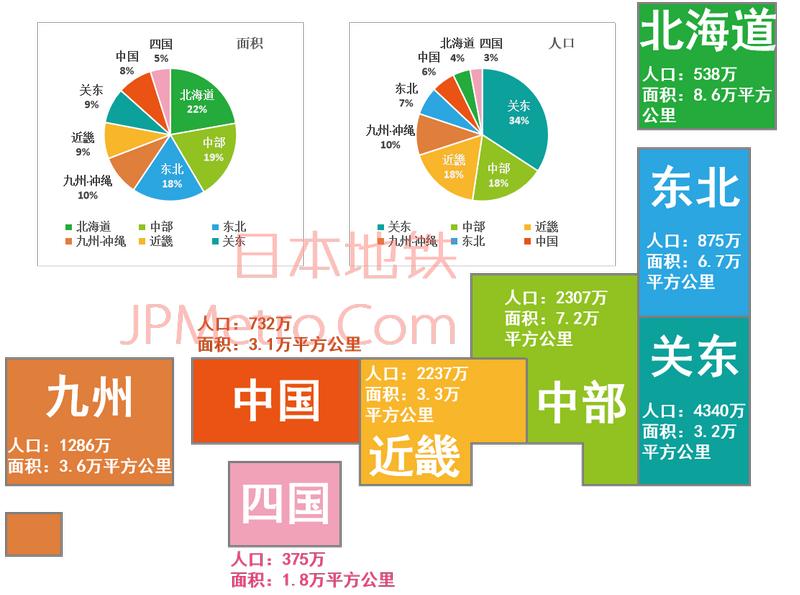 日本八大地区划分