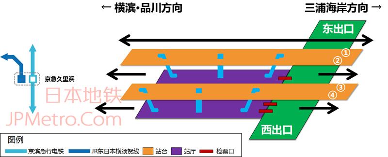 京急久里浜站车站结构