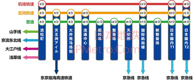东京单轨羽田机场线列车调度计划