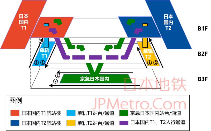 羽田机场日本国内航站楼结构简图