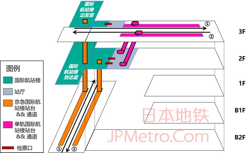 羽田机场国际航站楼结构简图