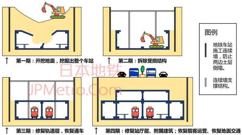 阪神大地震后大开站重建过程示意
