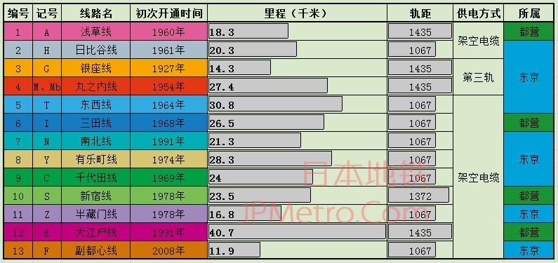 东京所有13条地铁的详细数据