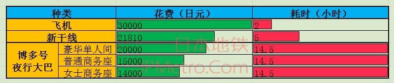 往来福冈与东京之间的交通工具对比