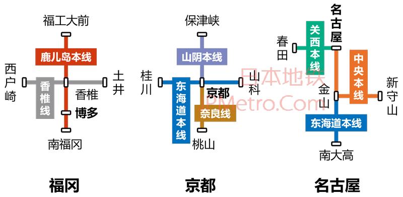 简化的福冈、京都以及名古屋适用线路图