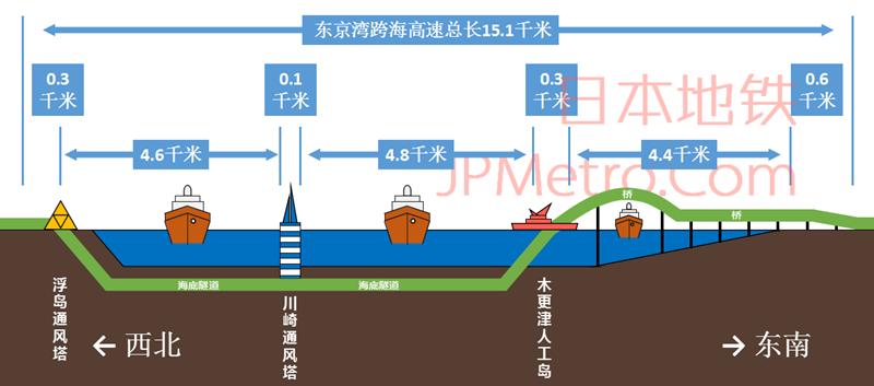 东京湾跨海高速横断面