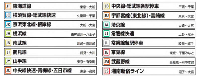 JR东日本线路代码