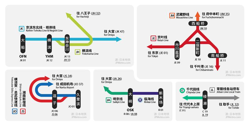 特殊情况下JR东日本车站编号方式