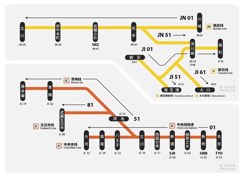 有支线情况下JR东日本车站编号方式
