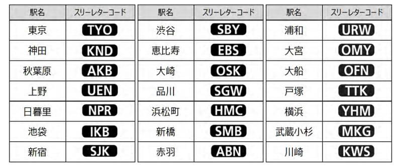 JR东日本车站三字母编码表