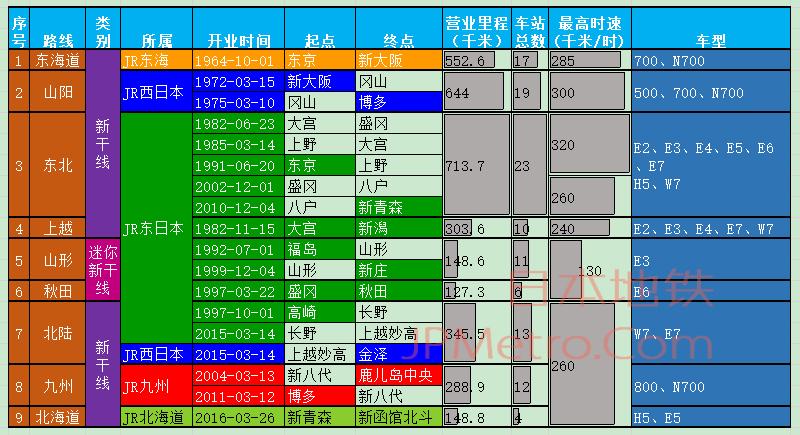 日本全国新干线汇总信息