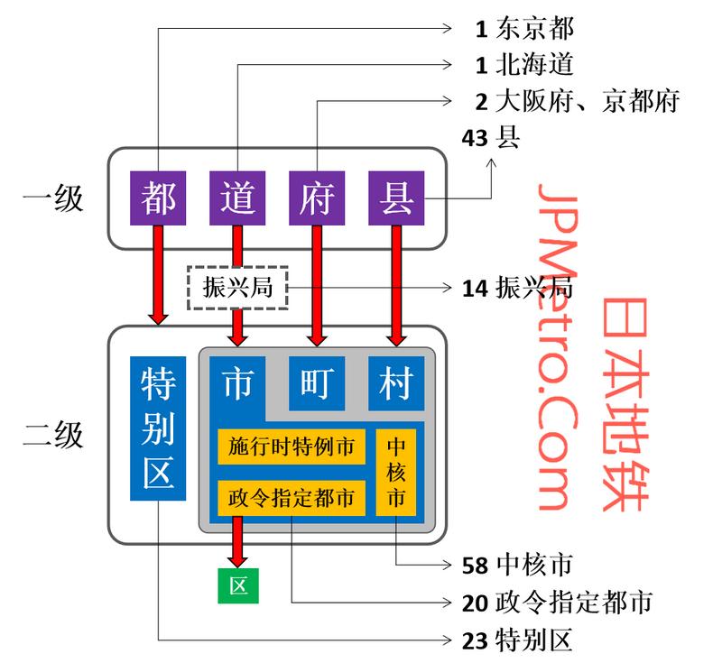 日本行政区划简图