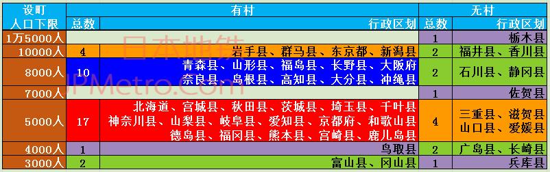 日本町村划分标准