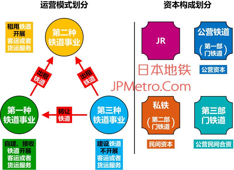 日本铁道事业划分概览