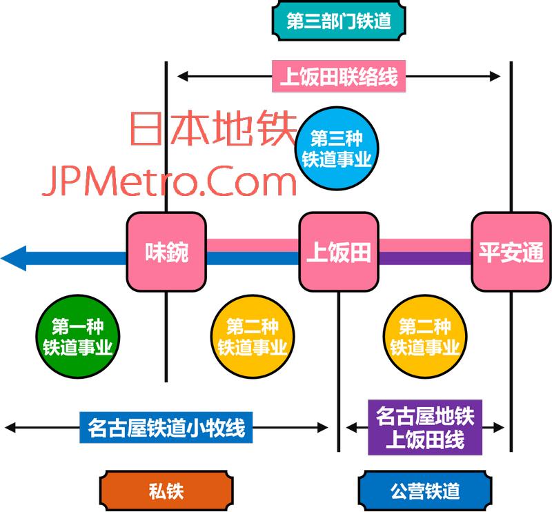 上饭田联络线铁道事业介绍
