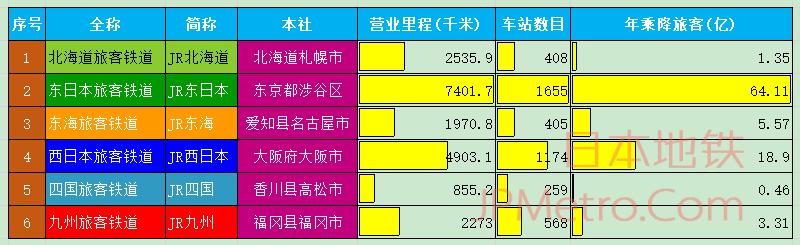 日本JR6社基本信息