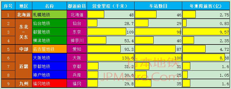 日本9家公营地铁基本信息