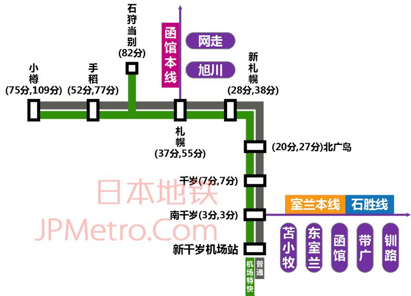 新千岁机场轨道交通线路图