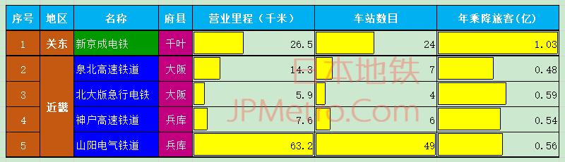 日本5家准大手私铁基本信息