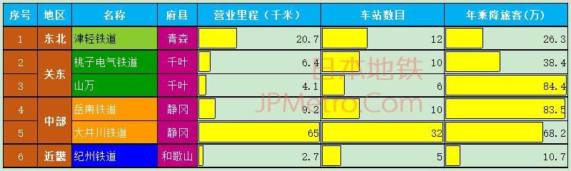 日本中小私铁中最惨的几家基本信息
