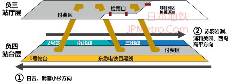 目黑站结构图
