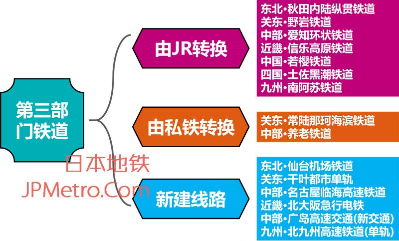 日本第三部门铁道概览