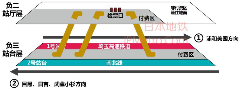 赤羽岩渊站结构图