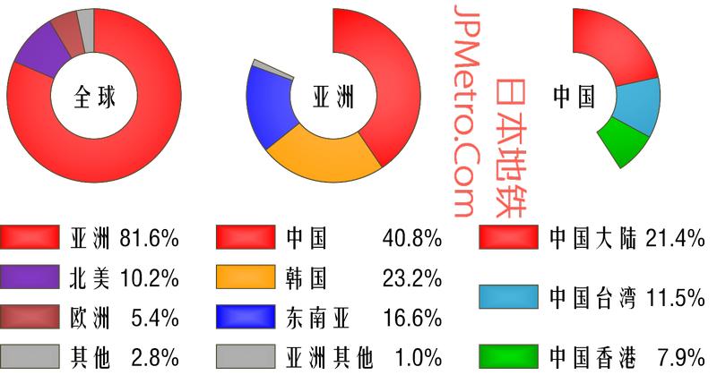 日本国际航班基本信息