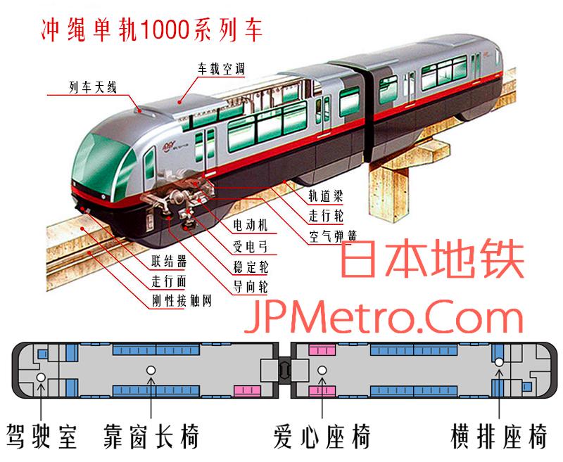 冲绳单轨1000系列车结构简图