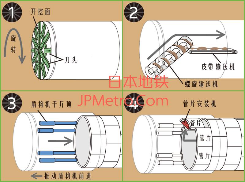 盾构挖掘隧道的工作图解