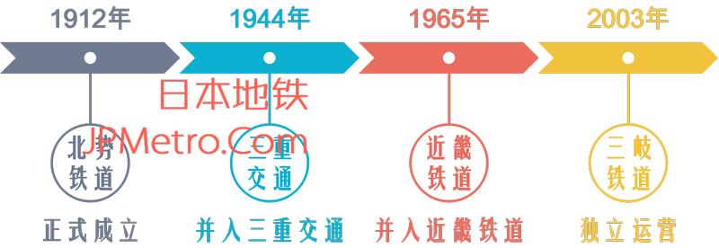 三岐铁道北势线的历史沿革