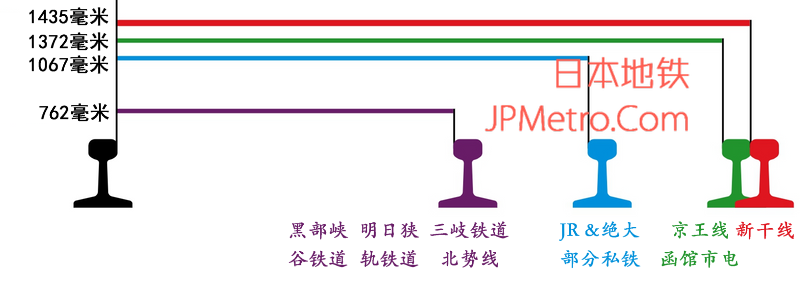 日本国内四种轨距对比图