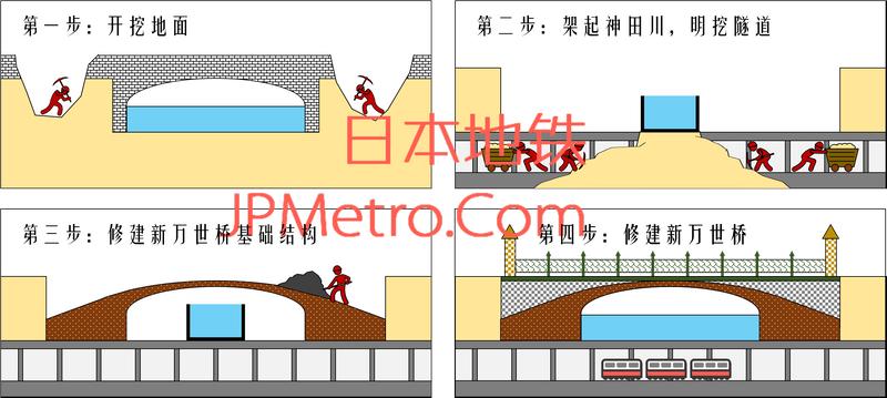 东京地铁银座线下穿神奈川的隧道建设过程
