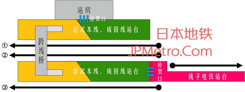 铫子电铁铫子站平面示意图