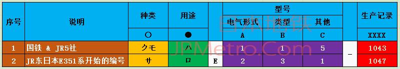 日本新性能电车编码规则总说