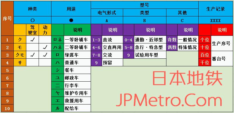 日本新性能电车编码规则详解