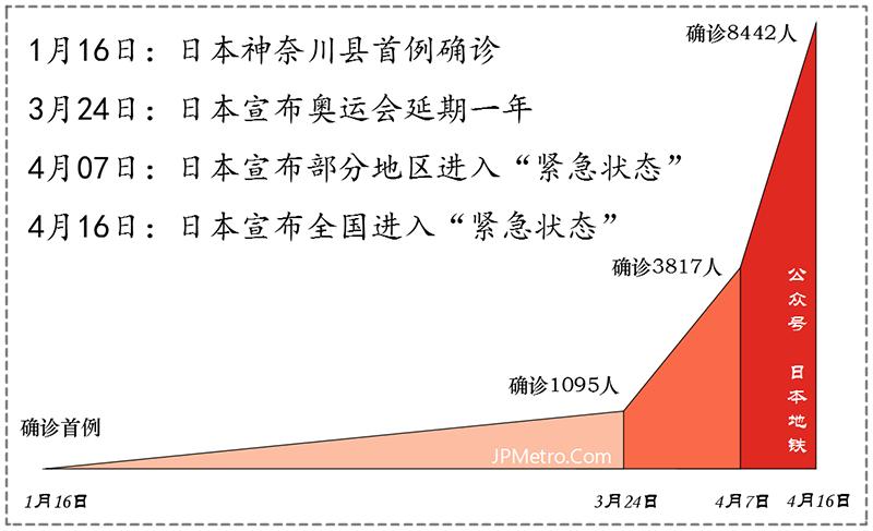 日本疫情数据概览