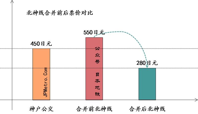 神户地铁与北神线合并前后票价对比